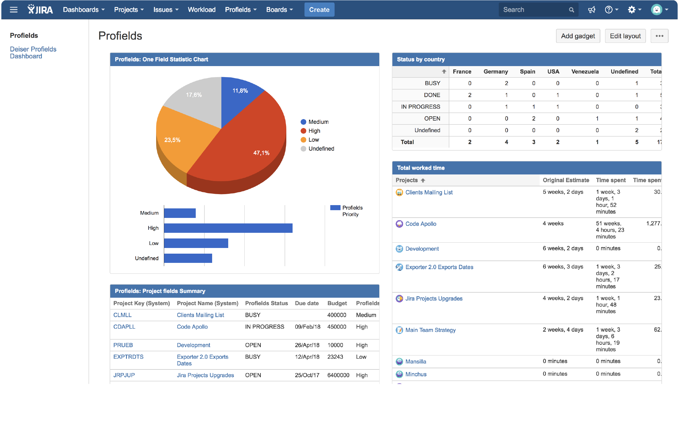 DEISER | Profields for Jira projects | Project management